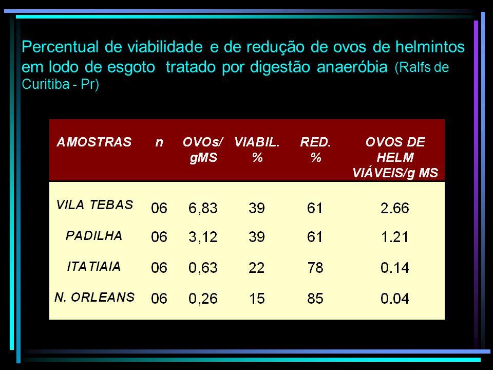Percentual de viabilidade e de redução de ovos de helmintos em lodo de esgoto tratado por digestão anaeróbia (Ralfs de Curitiba - Pr)