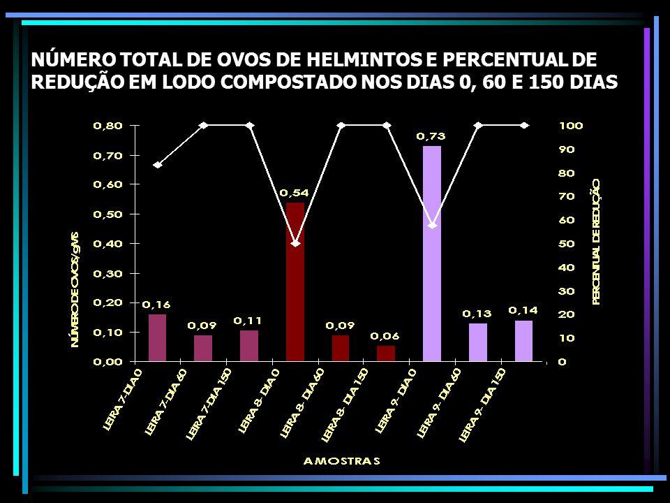 NÚMERO TOTAL DE OVOS DE HELMINTOS E PERCENTUAL DE REDUÇÃO EM LODO COMPOSTADO NOS DIAS 0, 60 E 150 DIAS