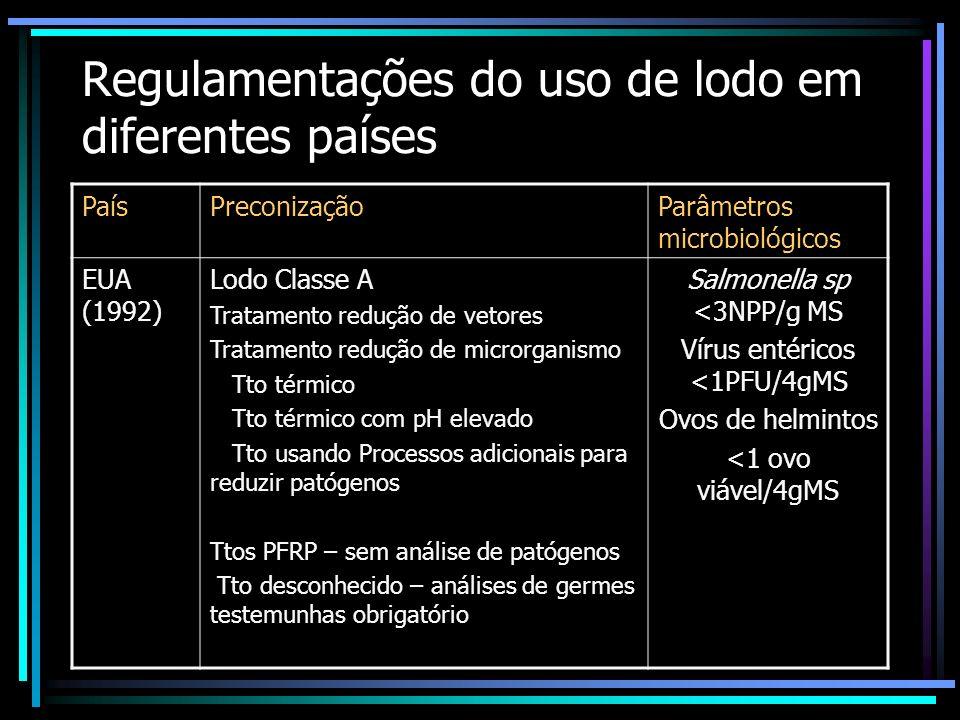 Regulamentações do uso de lodo em diferentes países