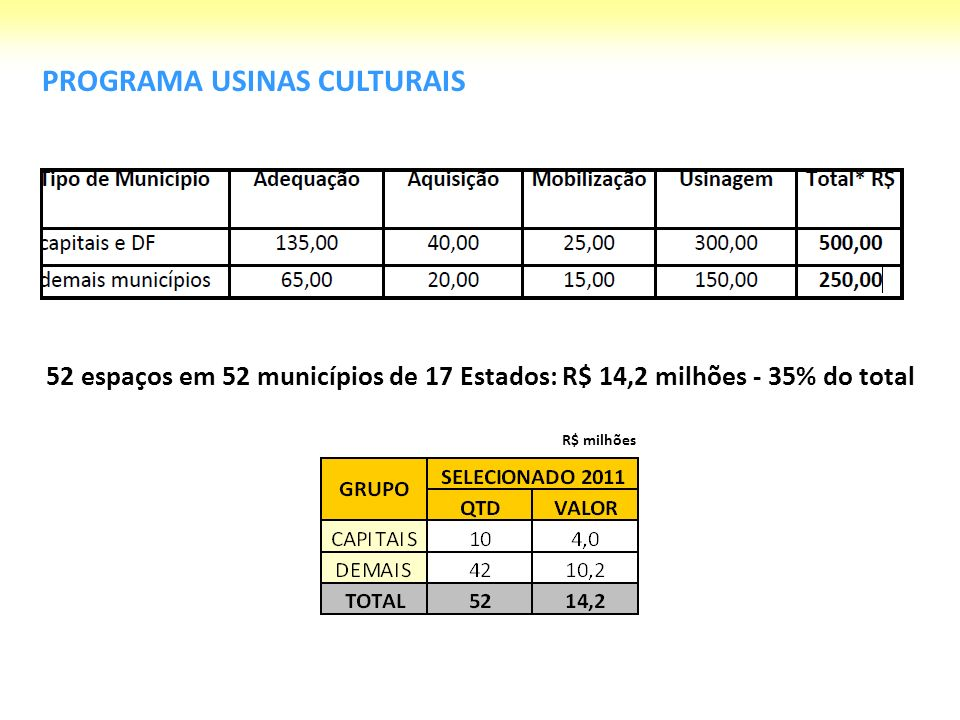 PROGRAMA USINAS CULTURAIS