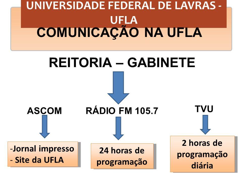 UNIVERSIDADE FEDERAL DE LAVRAS - UFLA 2 horas de programação diária