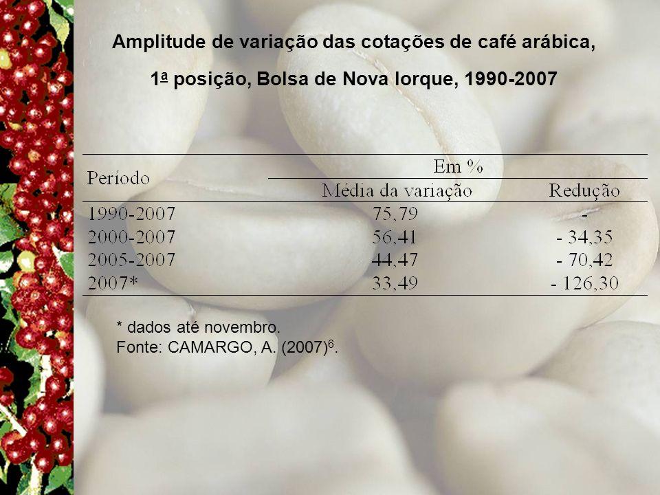 Amplitude de variação das cotações de café arábica,