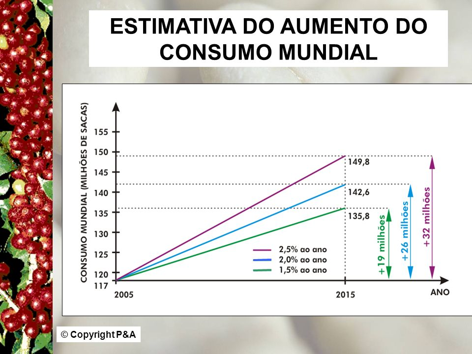 ESTIMATIVA DO AUMENTO DO