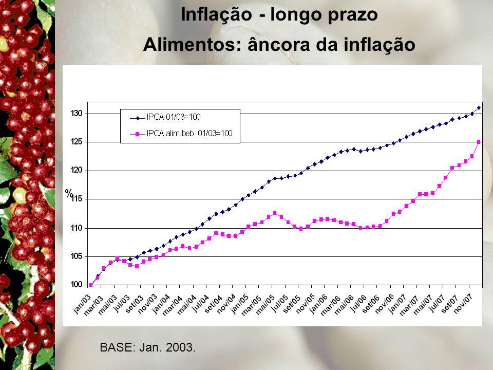 Alimentos: âncora da inflação