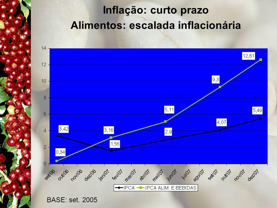 Alimentos: escalada inflacionária