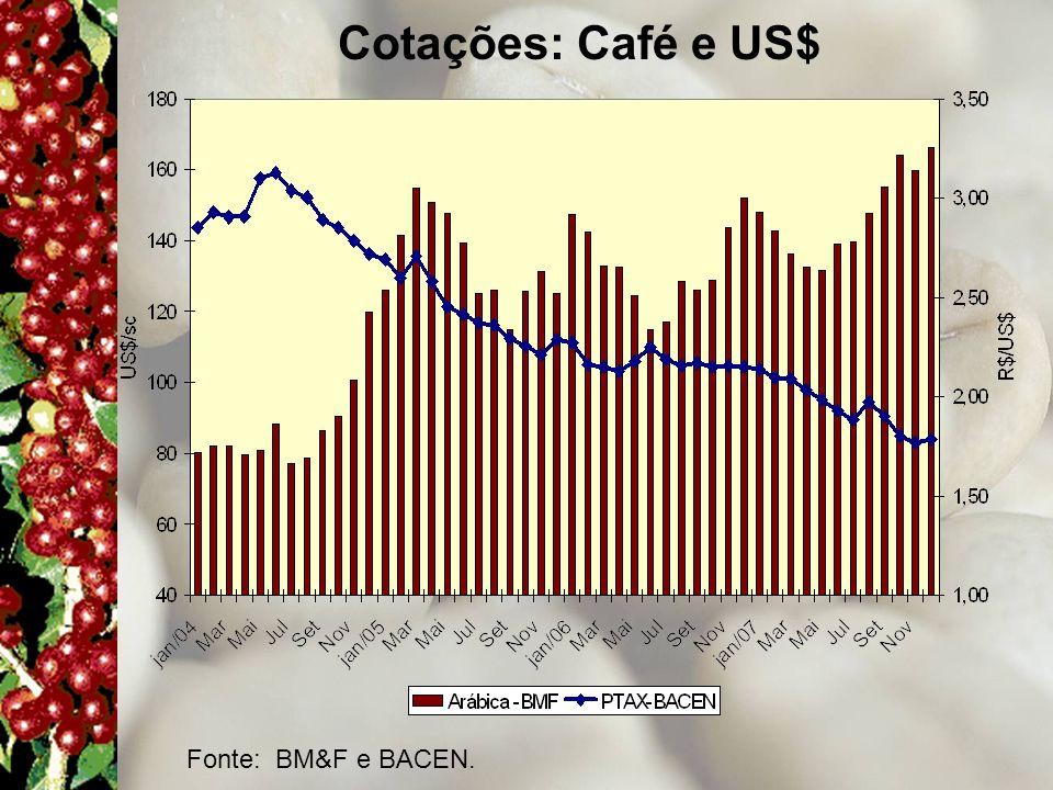Cotações: Café e US$ Fonte: BM&F e BACEN.