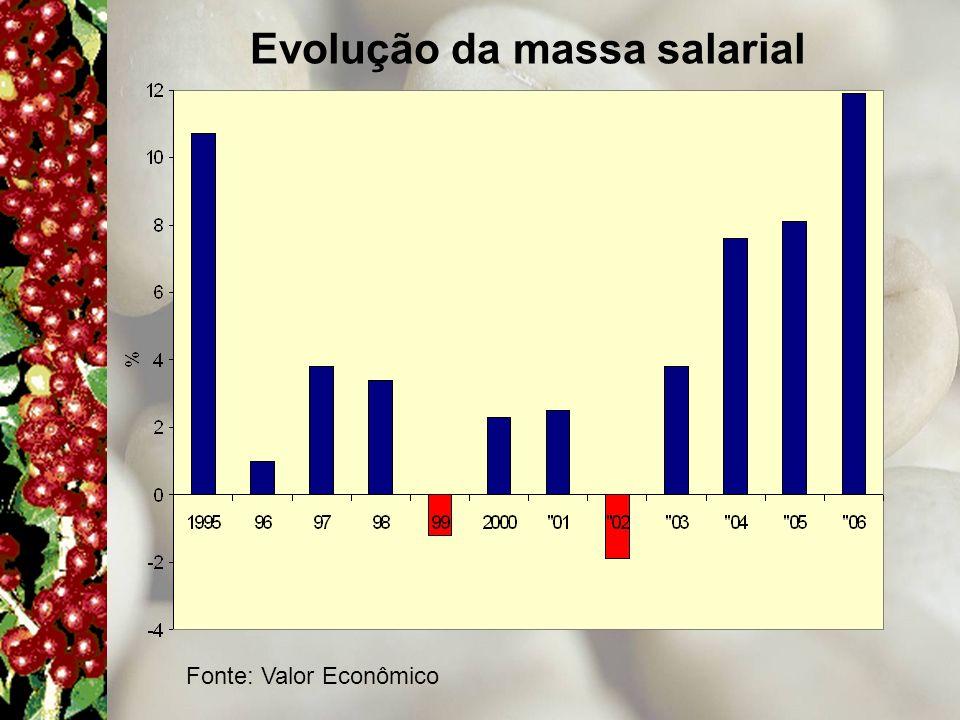 Evolução da massa salarial