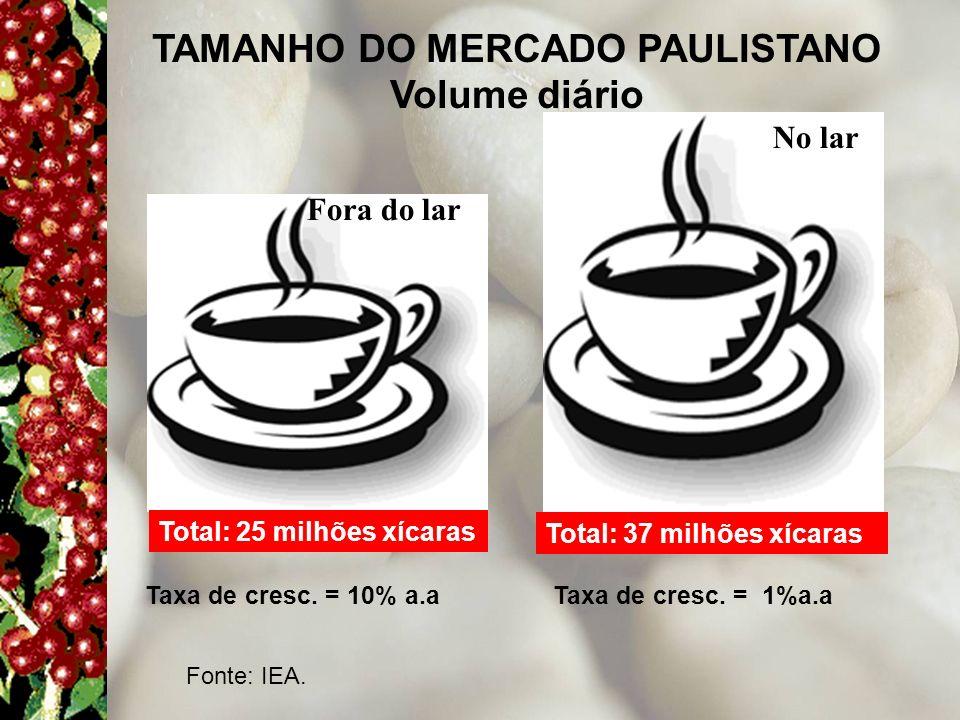 TAMANHO DO MERCADO PAULISTANO