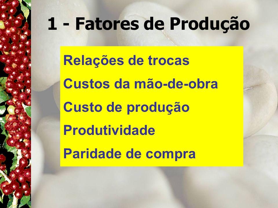 1 - Fatores de Produção Relações de trocas Custos da mão-de-obra