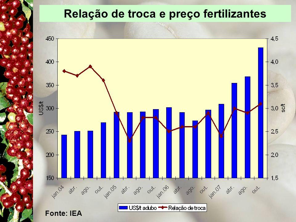 Relação de troca e preço fertilizantes