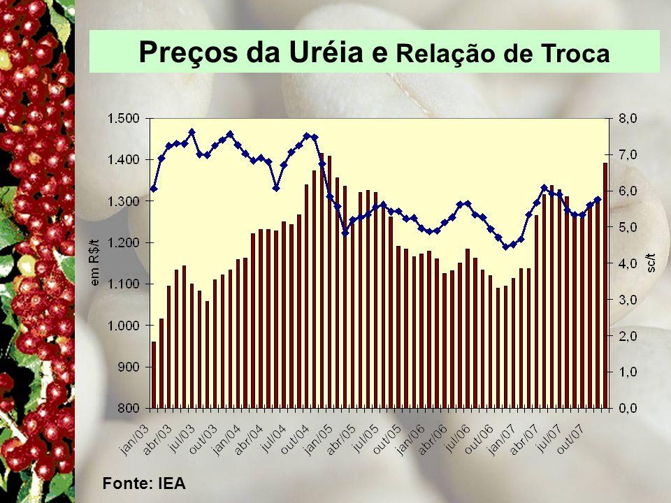 Preços da Uréia e Relação de Troca