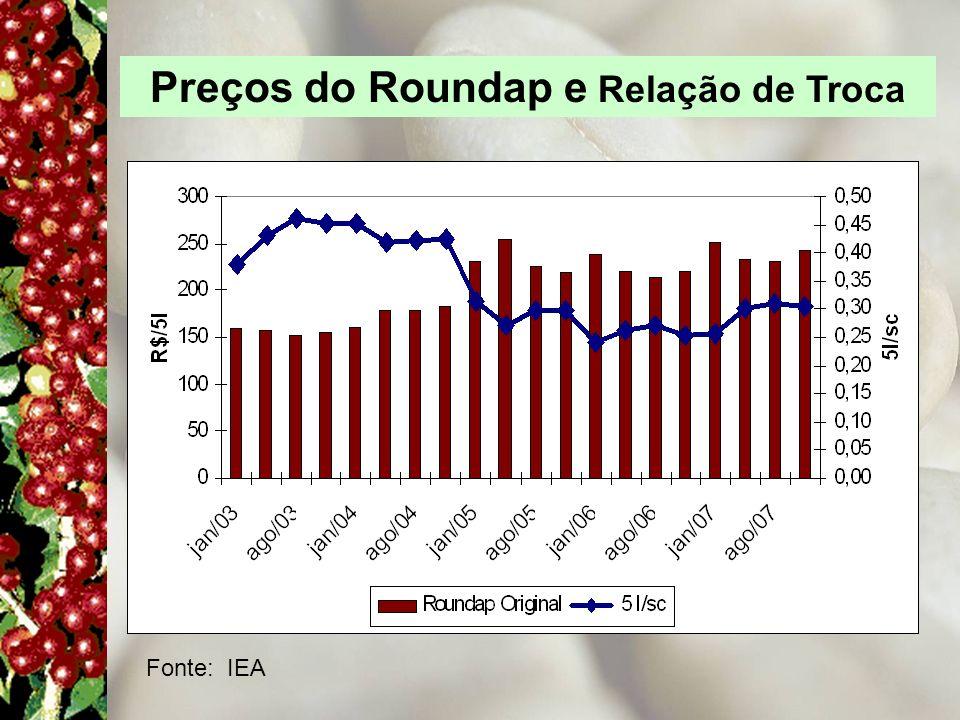 Preços do Roundap e Relação de Troca