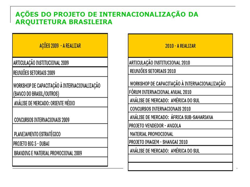 AÇÕES DO PROJETO DE INTERNACIONALIZAÇÃO DA ARQUITETURA BRASILEIRA