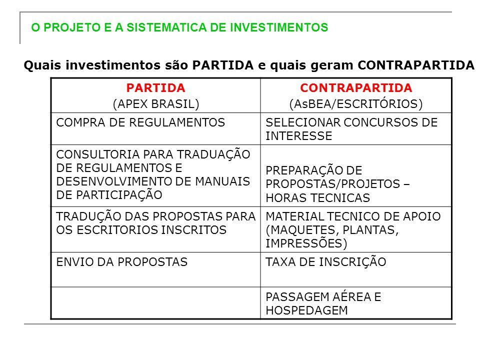 O PROJETO E A SISTEMATICA DE INVESTIMENTOS