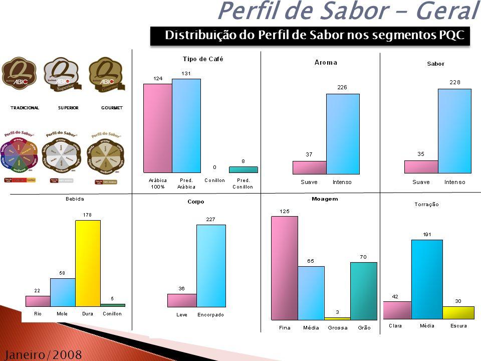 Perfil de Sabor - Geral Distribuição do Perfil de Sabor nos segmentos PQC. TRADICIONAL. SUPERIOR.