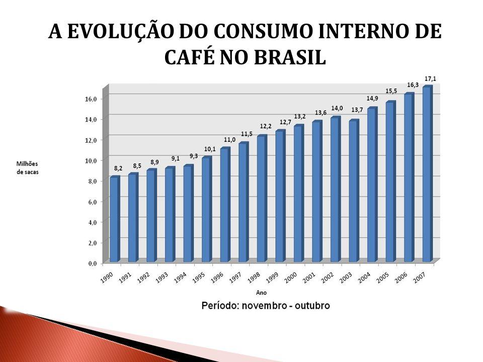 A EVOLUÇÃO DO CONSUMO INTERNO DE CAFÉ NO BRASIL
