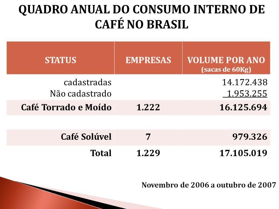 QUADRO ANUAL DO CONSUMO INTERNO DE CAFÉ NO BRASIL