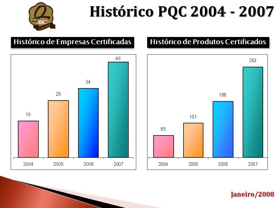Histórico de Empresas Certificadas