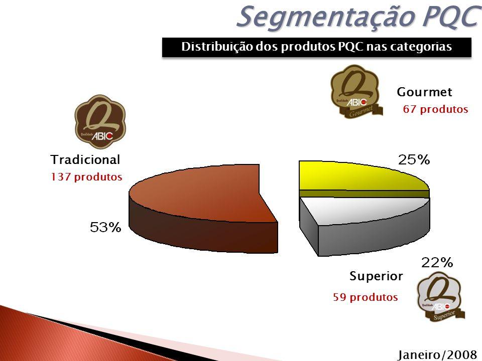 Distribuição dos produtos PQC nas categorias