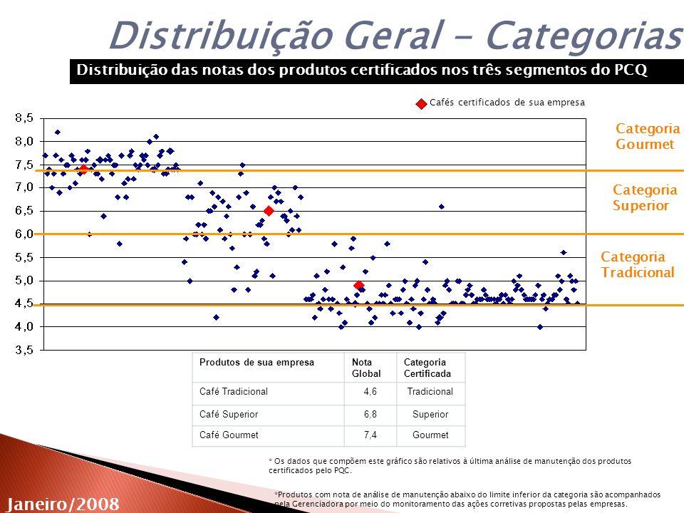 Distribuição Geral - Categorias