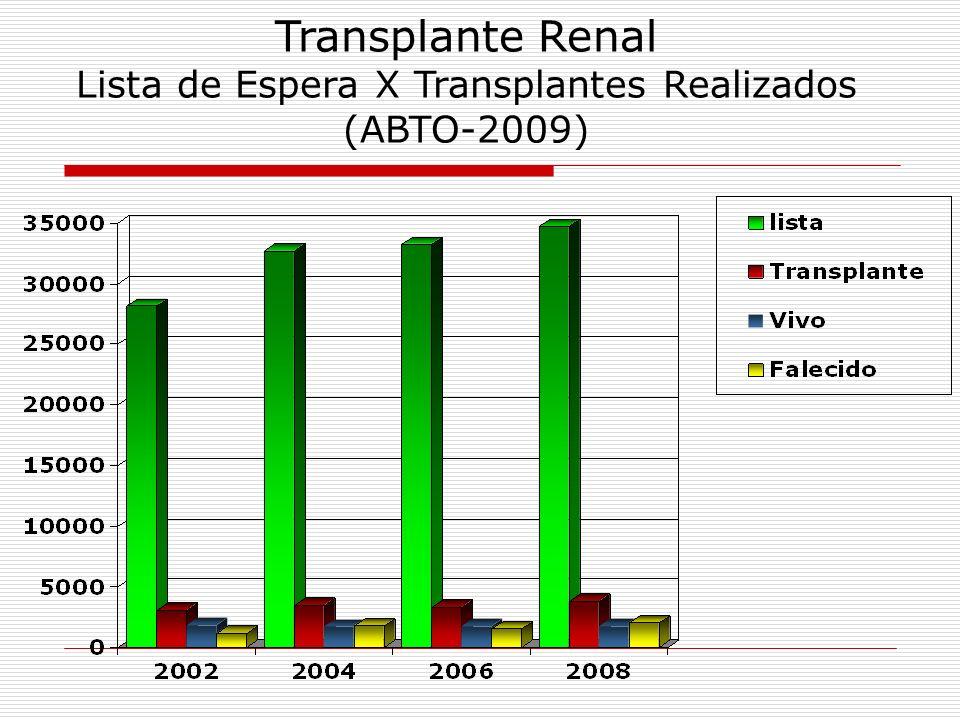 Lista de Espera X Transplantes Realizados (ABTO-2009)