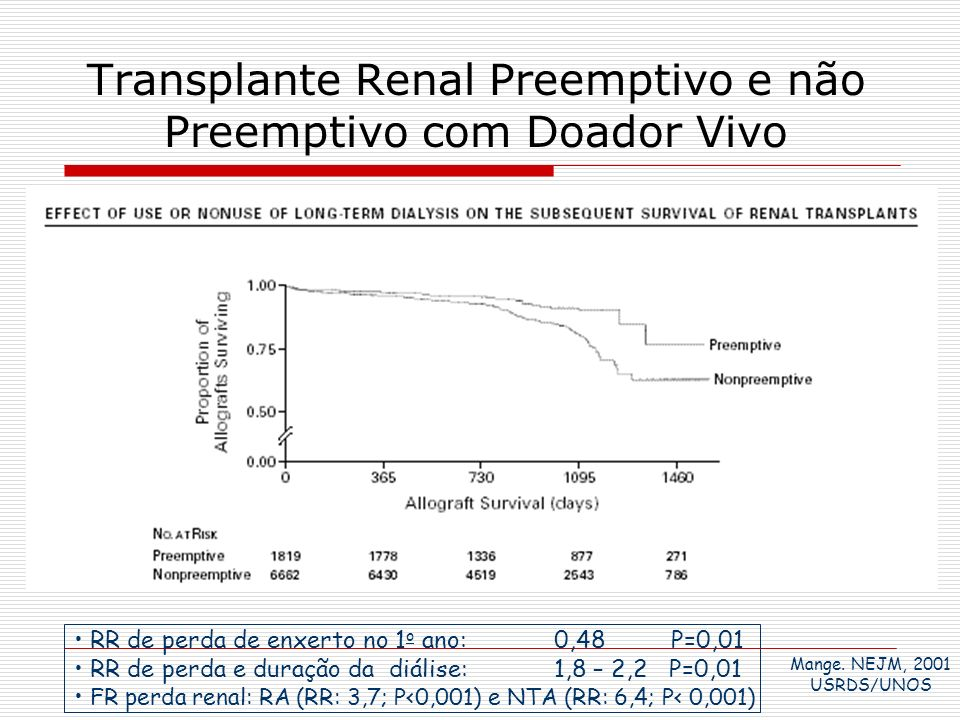 Transplante Renal Preemptivo e não Preemptivo com Doador Vivo