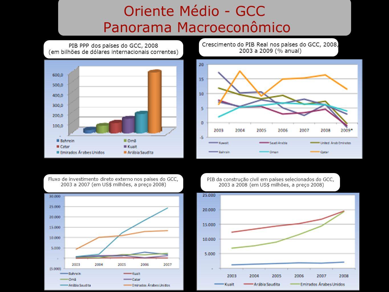 Oriente Médio - GCC Panorama Macroeconômico