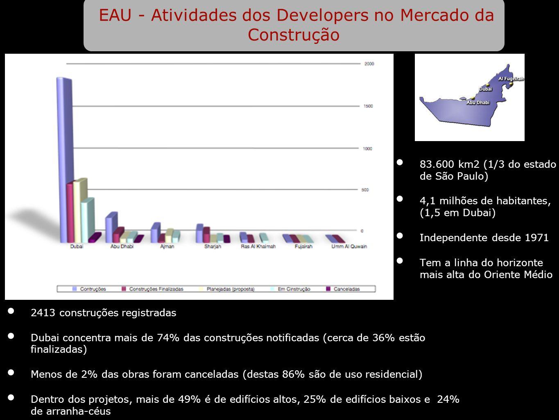 EAU - Atividades dos Developers no Mercado da Construção