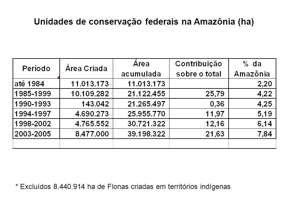 Unidades de conservação federais na Amazônia (ha)