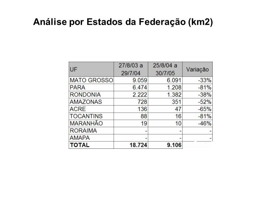 Análise por Estados da Federação (km2)