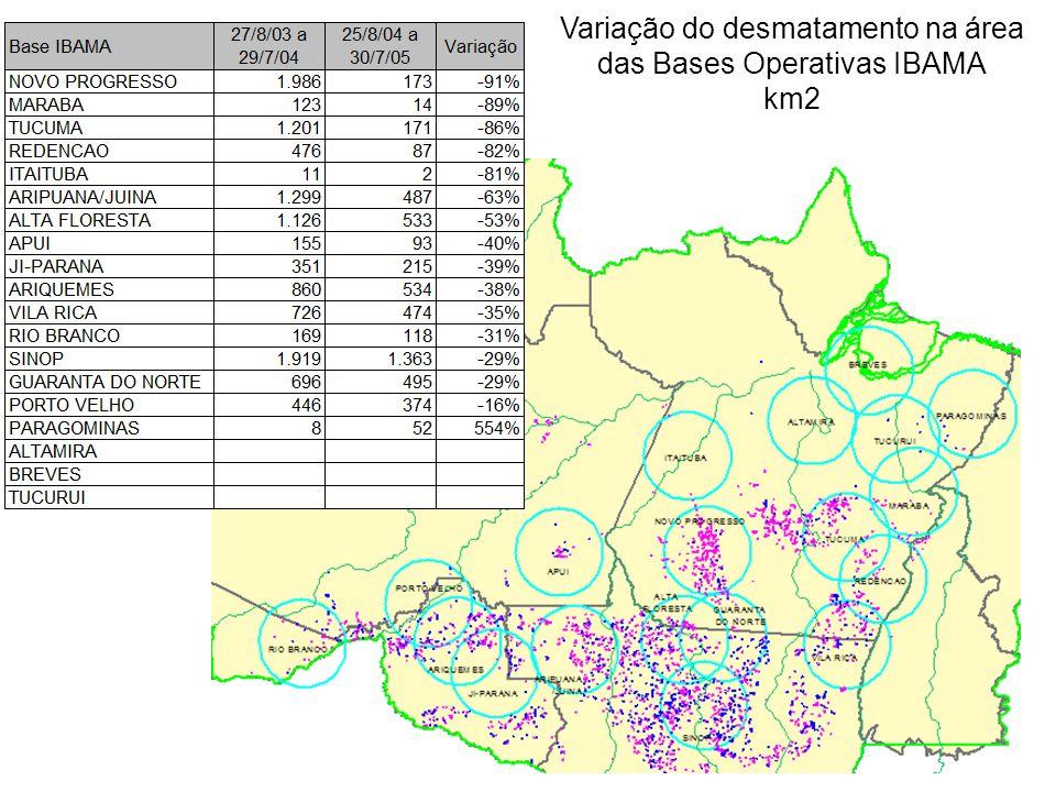 Variação do desmatamento na área das Bases Operativas IBAMA