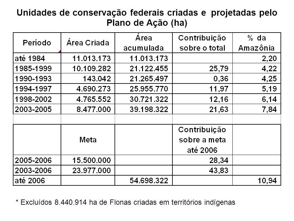 Unidades de conservação federais criadas e projetadas pelo Plano de Ação (ha)