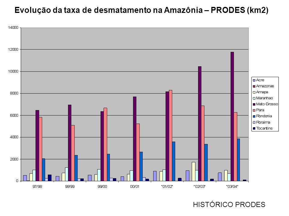 Evolução da taxa de desmatamento na Amazônia – PRODES (km2)