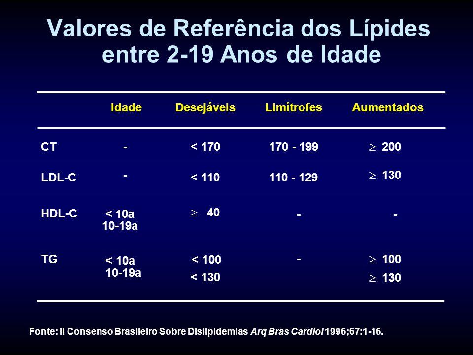 Valores de Referência dos Lípides entre 2-19 Anos de Idade
