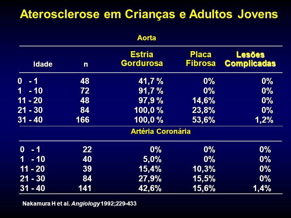 Aterosclerose em Crianças e Adultos Jovens