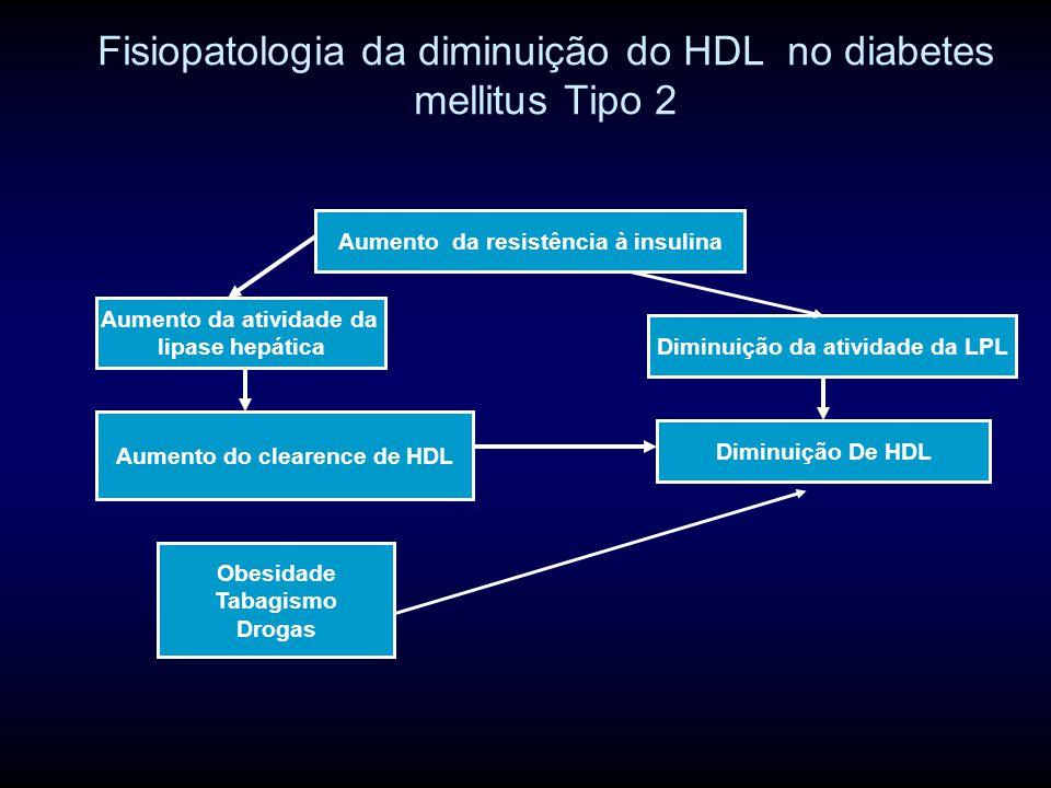 Fisiopatologia da diminuição do HDL no diabetes mellitus Tipo 2