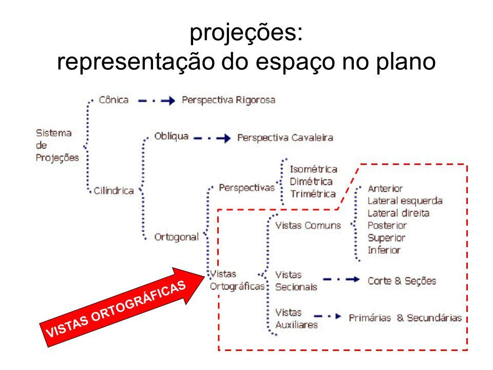 projeções: representação do espaço no plano
