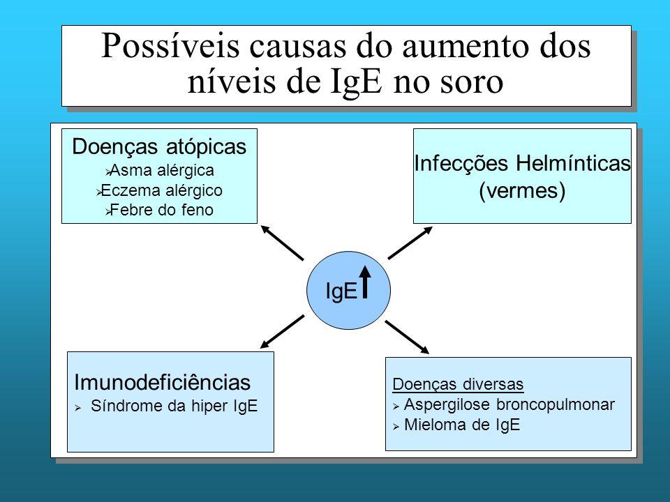 Possíveis causas do aumento dos níveis de IgE no soro