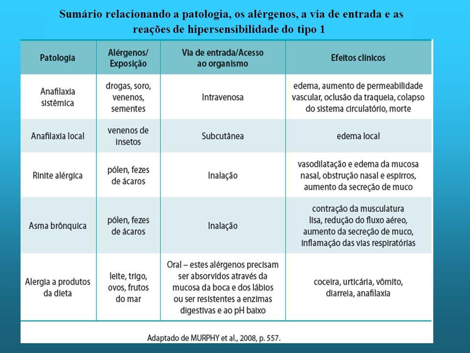 Sumário relacionando a patologia, os alérgenos, a via de entrada e as reações de hipersensibilidade do tipo 1