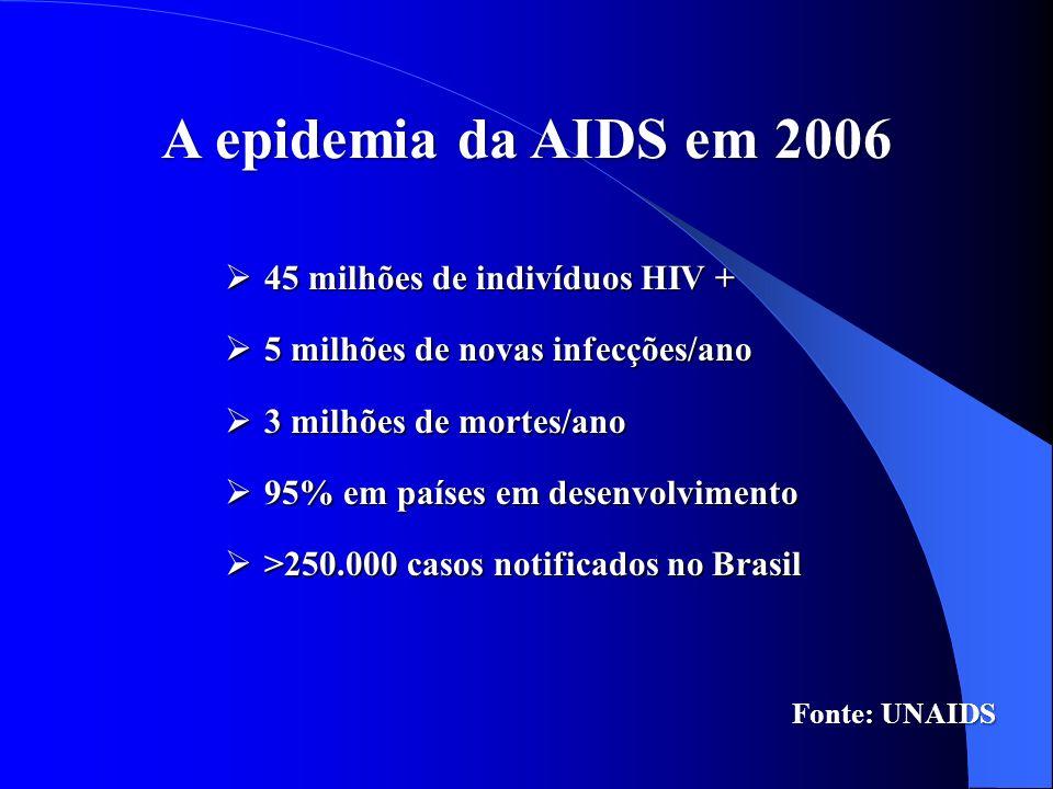A epidemia da AIDS em 2006 45 milhões de indivíduos HIV +
