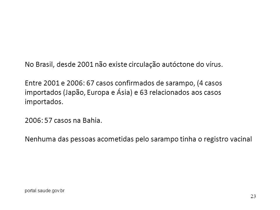 No Brasil, desde 2001 não existe circulação autóctone do vírus.