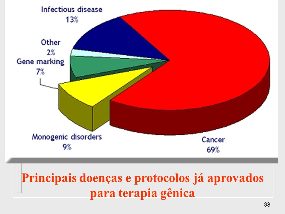 Principais doenças e protocolos já aprovados para terapia gênica