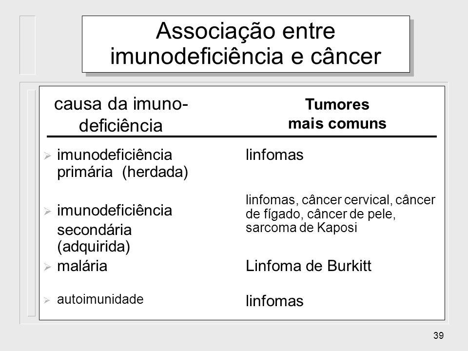 Associação entre imunodeficiência e câncer