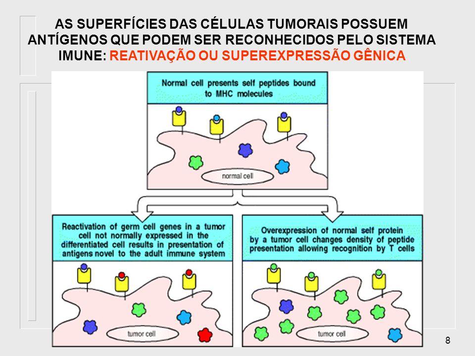 AS SUPERFÍCIES DAS CÉLULAS TUMORAIS POSSUEM ANTÍGENOS QUE PODEM SER RECONHECIDOS PELO SISTEMA IMUNE: REATIVAÇÃO OU SUPEREXPRESSÃO GÊNICA