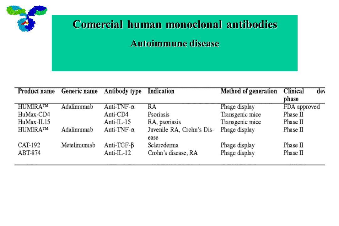 Comercial human monoclonal antibodies