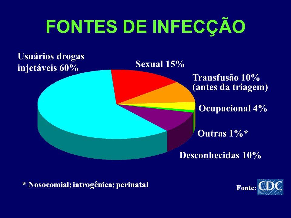 FONTES DE INFECÇÃO Usuários drogas injetáveis 60% Sexual 15%
