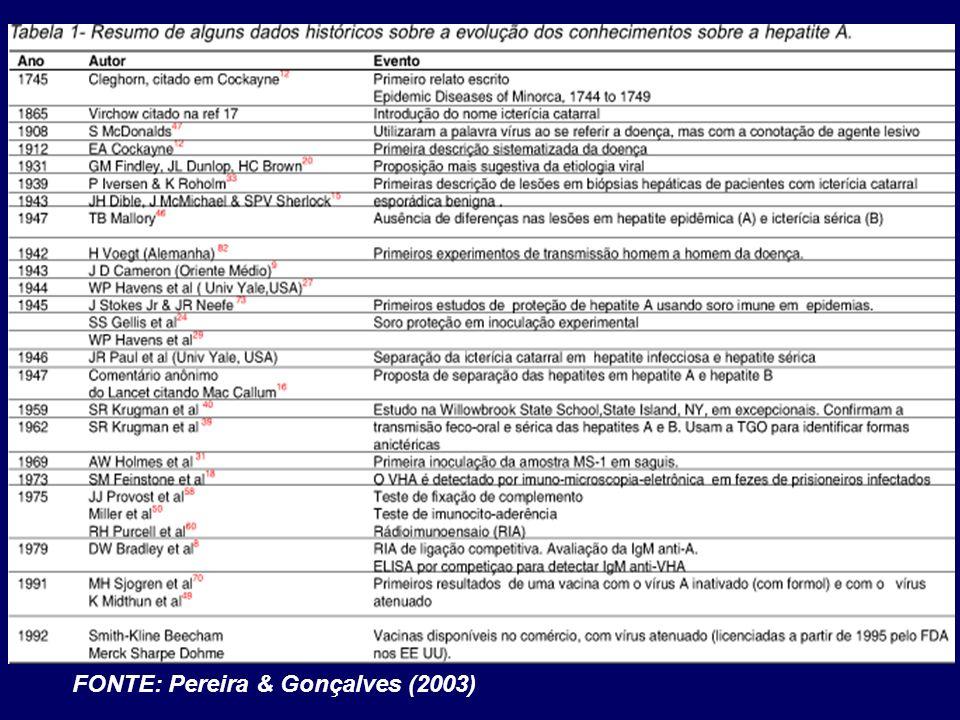 FONTE: Pereira & Gonçalves (2003)
