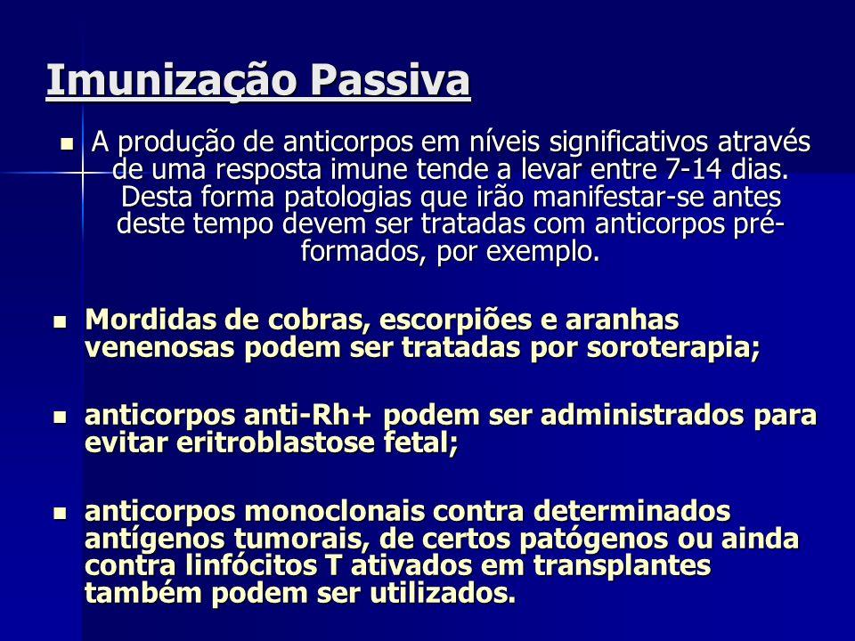 Imunização Passiva