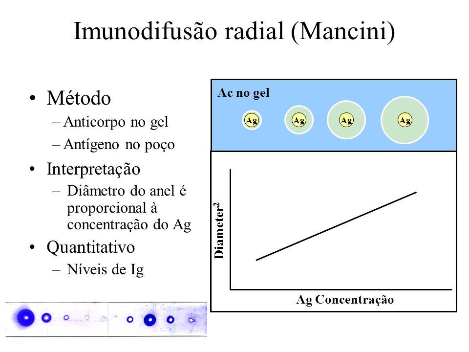 Imunodifusão radial (Mancini)