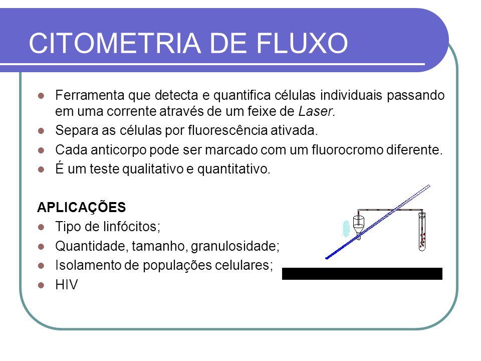 CITOMETRIA DE FLUXO Ferramenta que detecta e quantifica células individuais passando em uma corrente através de um feixe de Laser.